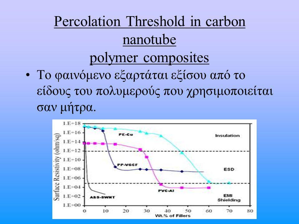 Percolation Threshold in carbon nanotube polymer composites Το φαινόμενο εξαρτάται εξίσου από το είδους του πολυμερούς που χρησιμοποιείται σαν μήτρα.