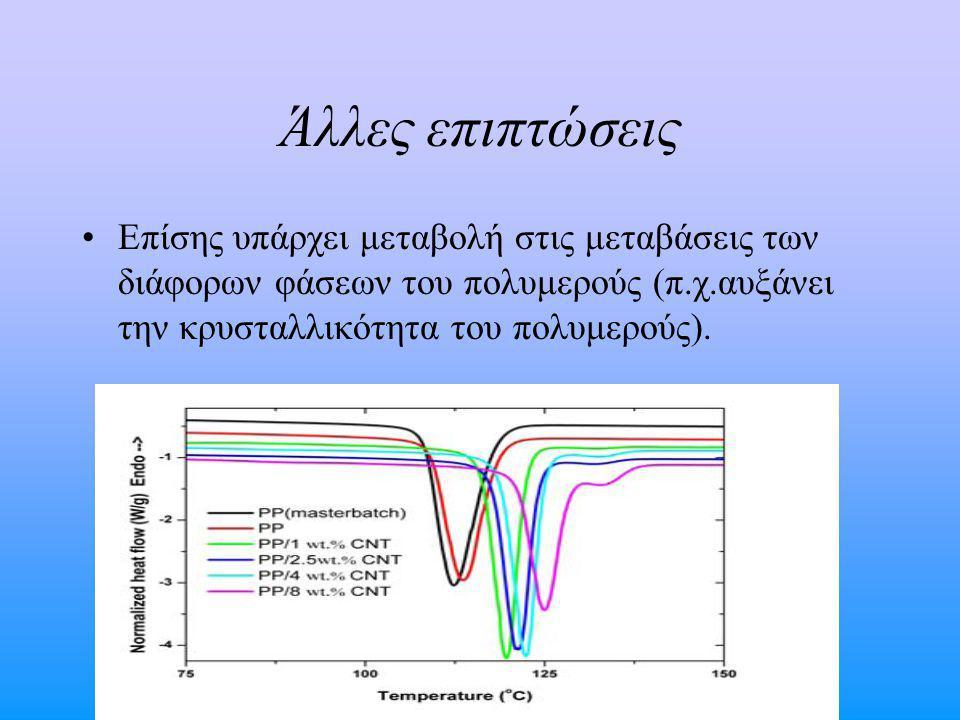 Άλλες επιπτώσεις Επίσης υπάρχει μεταβολή στις μεταβάσεις των διάφορων φάσεων του πολυμερούς (π.χ.αυξάνει την κρυσταλλικότητα του πολυμερούς).
