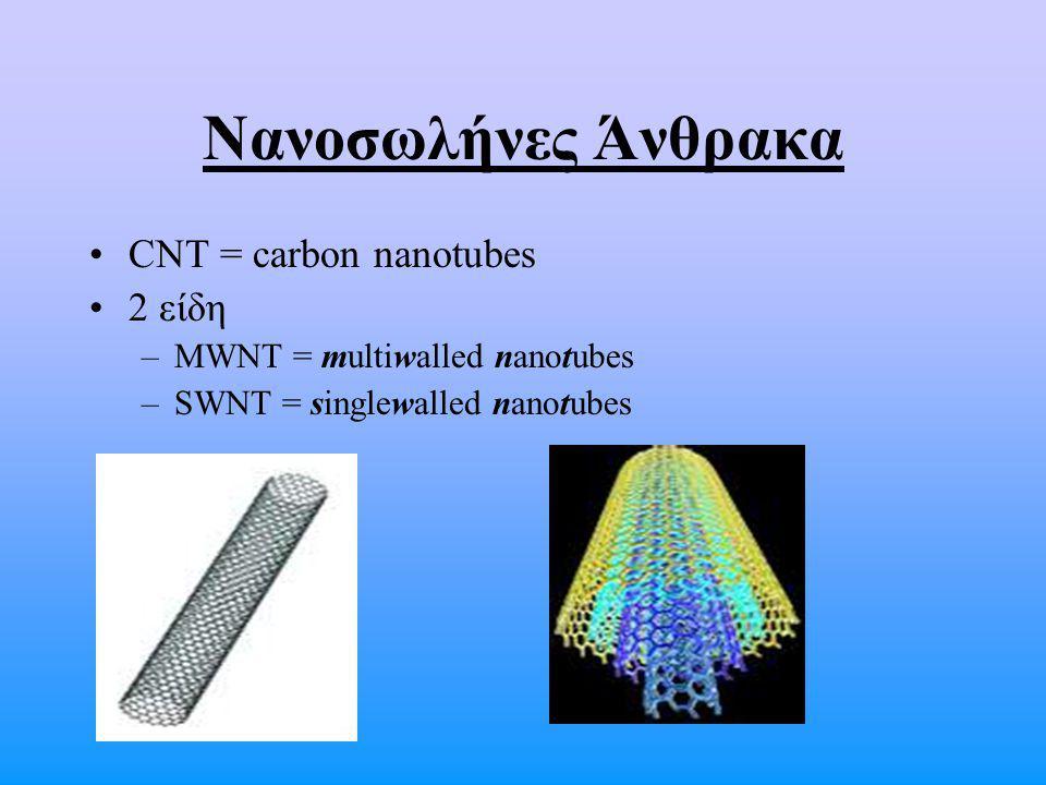 Νανοσωλήνες Άνθρακα CNT = carbon nanotubes 2 είδη –MWNT = multiwalled nanotubes –SWNT = singlewalled nanotubes