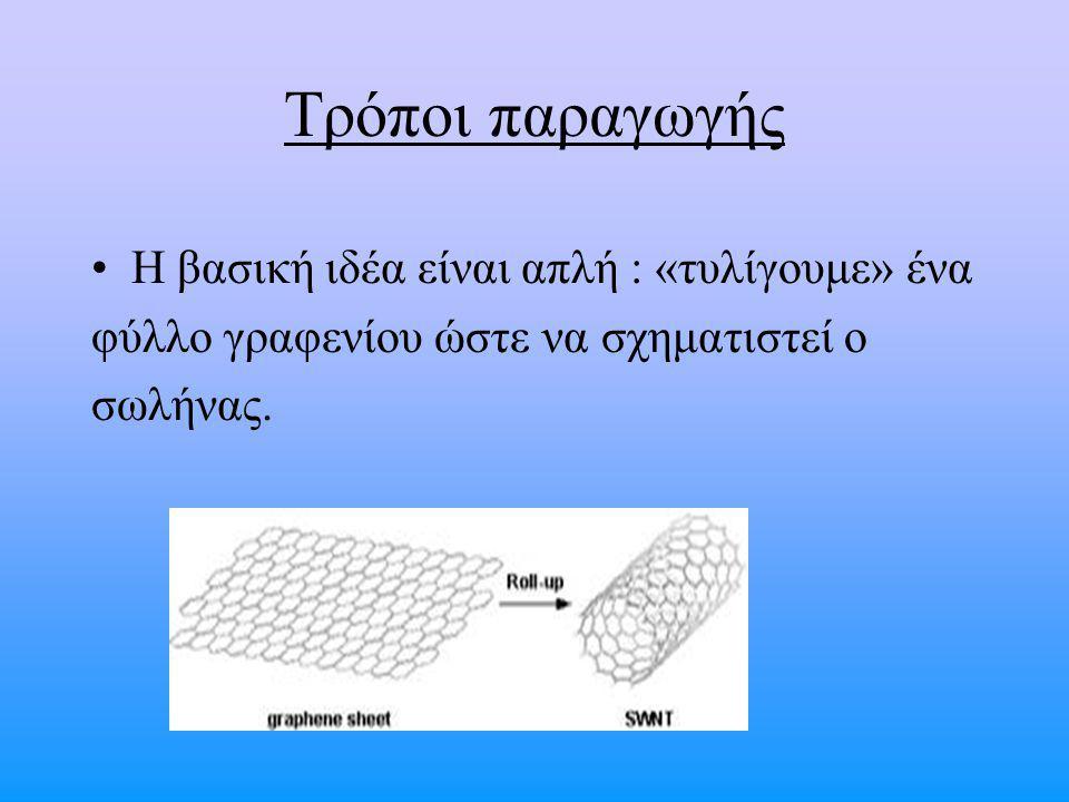 Τρόποι παραγωγής Η βασική ιδέα είναι απλή : «τυλίγουμε» ένα φύλλο γραφενίου ώστε να σχηματιστεί ο σωλήνας.