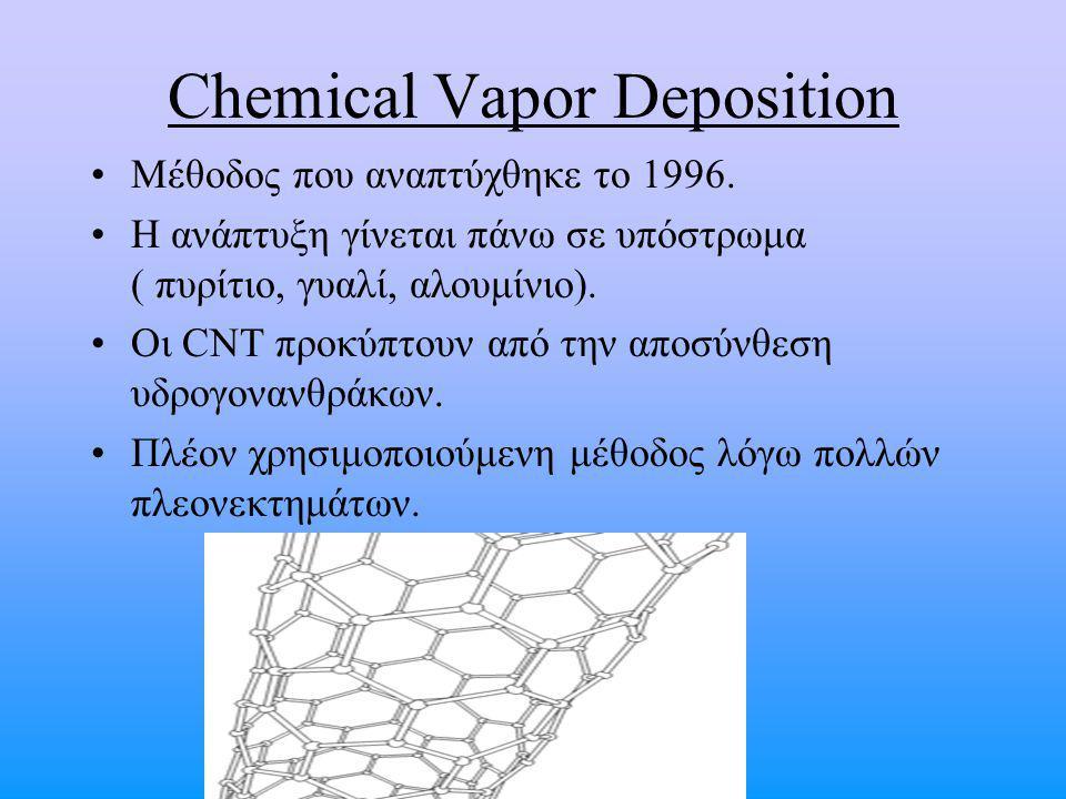 Chemical Vapor Deposition Μέθοδος που αναπτύχθηκε το 1996. Η ανάπτυξη γίνεται πάνω σε υπόστρωμα ( πυρίτιο, γυαλί, αλουμίνιο). Οι CNT προκύπτουν από τη