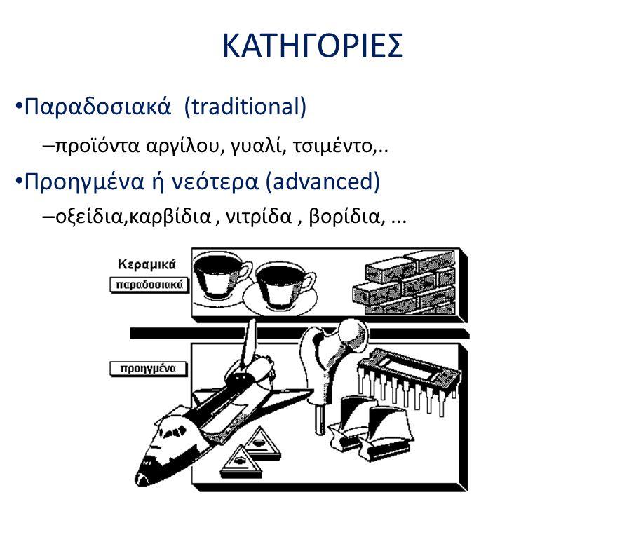 ΚΑΤΗΓΟΡΙΕΣ Παραδοσιακά (traditional) – προϊόντα αργίλου, γυαλί, τσιμέντο,.. Προηγμένα ή νεότερα (advanced) – οξείδια,καρβίδια, νιτρίδα, βορίδια,...