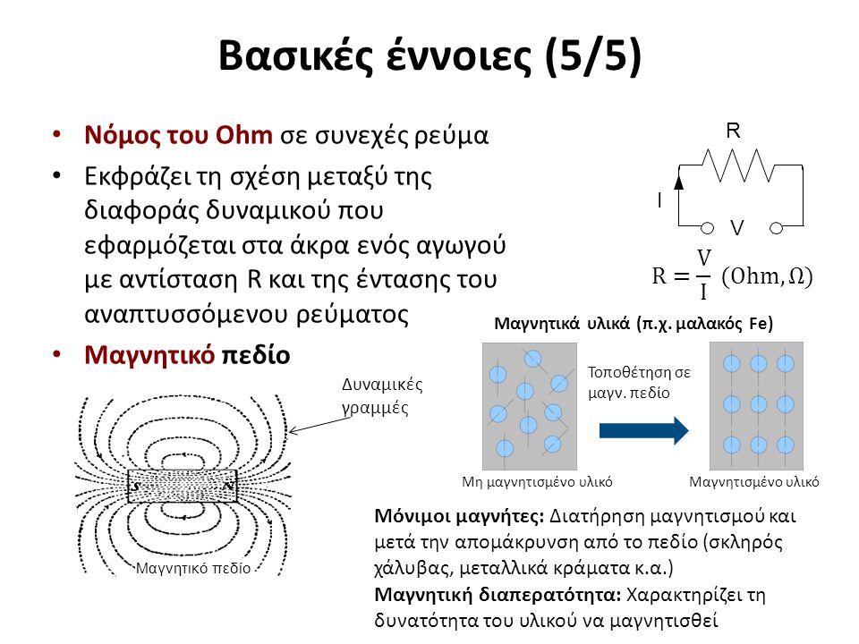 Δυναμικές γραμμές Μαγνητικό πεδίο Μη μαγνητισμένo υλικόΜαγνητισμένο υλικό Τοποθέτηση σε μαγν. πεδίο Μαγνητικά υλικά (π.χ. μαλακός Fe) Μόνιμοι μαγνήτες