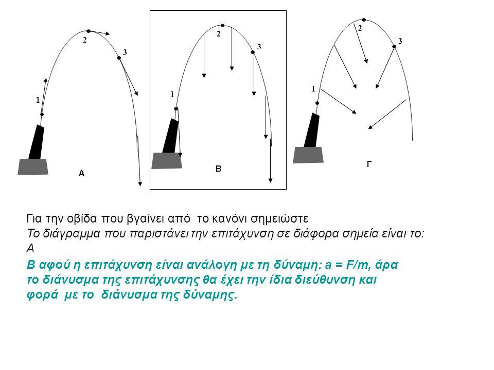 1 2 3 1 2 3 1 2 3 A B Γ Για την οβίδα που βγαίνει από το κανόνι σημειώστε Το διάγραμμα που παριστάνει την επιτάχυνση σε διάφορα σημεία είναι το: Α Β Γ