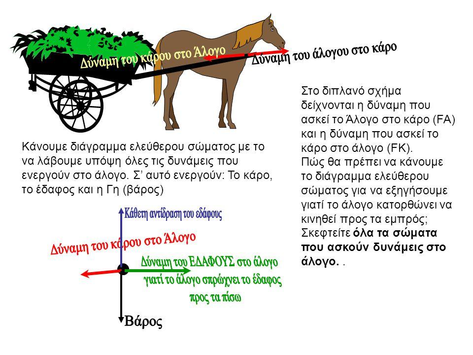Στο διπλανό σχήμα δείχνονται η δύναμη που ασκεί το Άλογο στο κάρο (FA) και η δύναμη που ασκεί το κάρο στο άλογο (FK). Πώς θα πρέπει να κάνουμε το διά