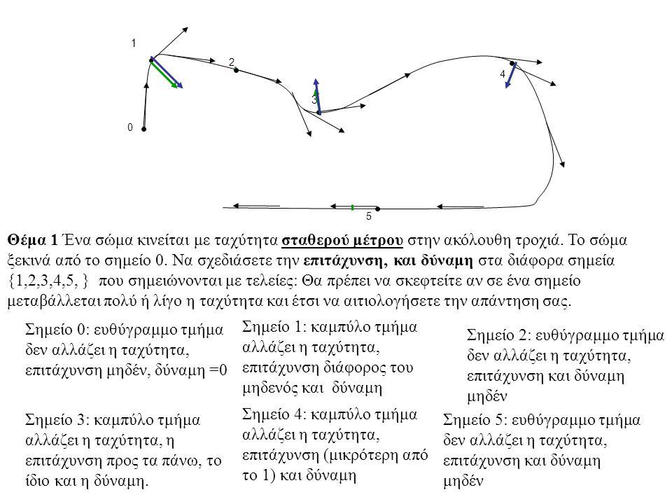 1 2 3 4 5 0 Θέμα 1 Ένα σώμα κινείται με ταχύτητα σταθερού μέτρου στην ακόλουθη τροχιά. Το σώμα ξεκινά από το σημείο 0. Να σχεδιάσετε την επιτάχυνση, κ