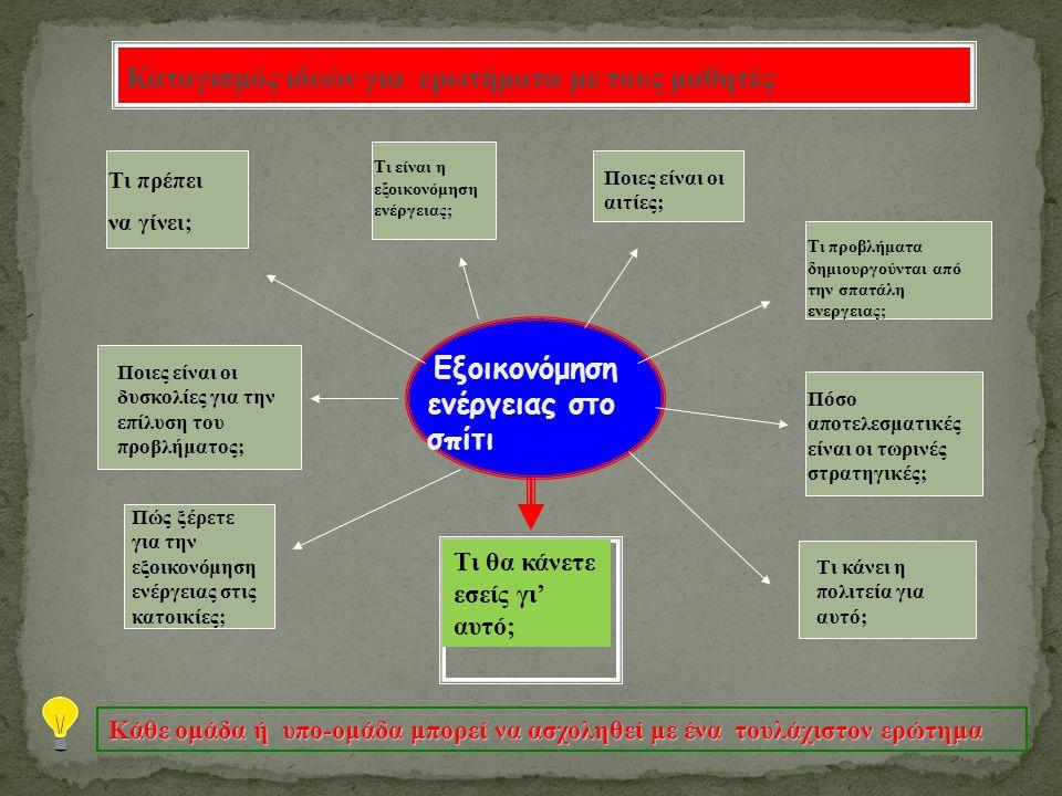 Εξοικονόμηση ενέργειας στο σπίτι Καταγισμός ιδεών για ερωτήματα με τους μαθητές Τι είναι η εξοικονόμηση ενέργειας; Ποιες είναι οι αιτίες; Τι κάνει η π