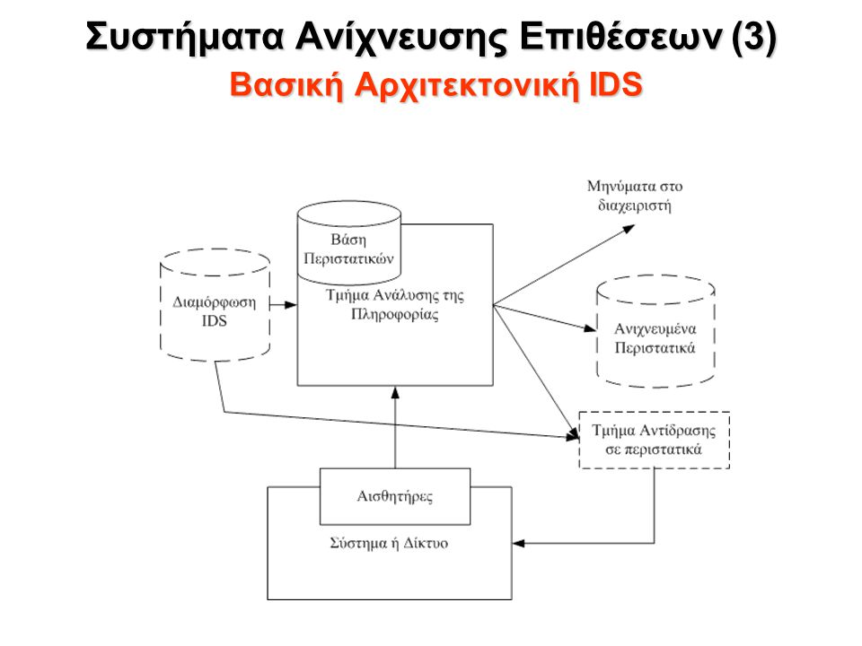Συστήματα Ανίχνευσης Επιθέσεων (3) Βασική Αρχιτεκτονική IDS