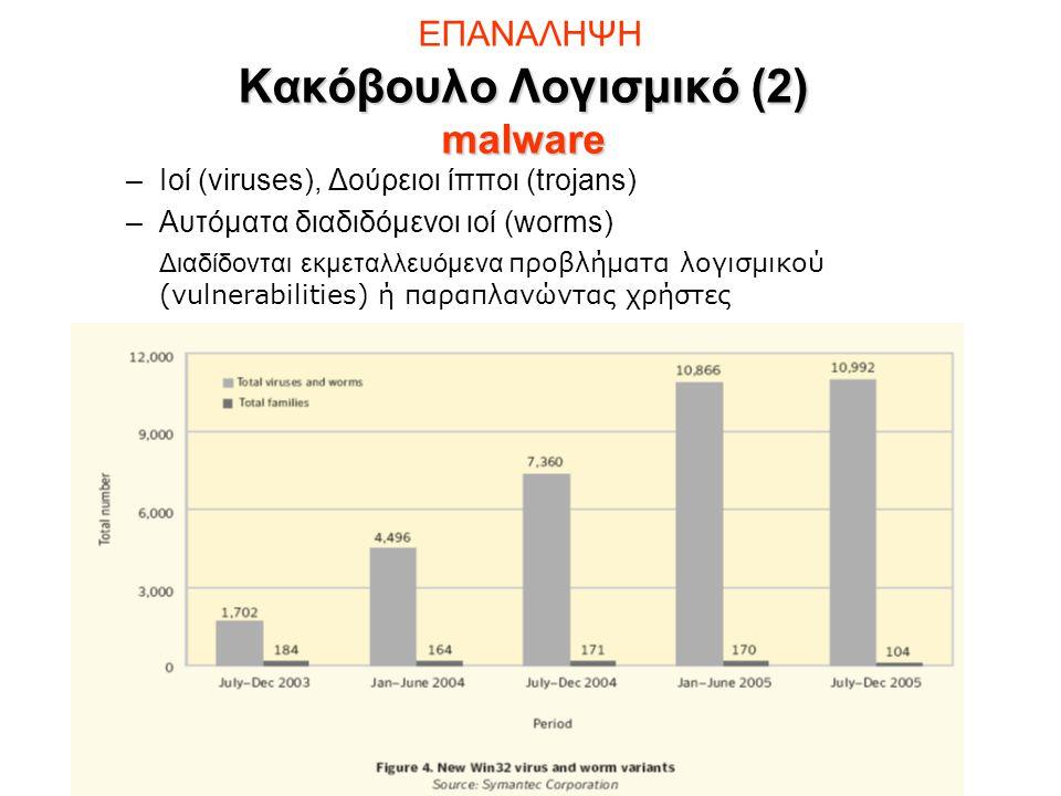 Κακόβουλο Λογισμικό (2) malware ΕΠΑΝΑΛΗΨΗ Κακόβουλο Λογισμικό (2) malware –Ιοί (viruses), Δούρειοι ίπποι (trojans) –Αυτόματα διαδιδόμενοι ιοί (worms) Διαδίδονται εκμεταλλευόμενα προβλήματα λογισμικού (vulnerabilities) ή παραπλανώντας χρήστες