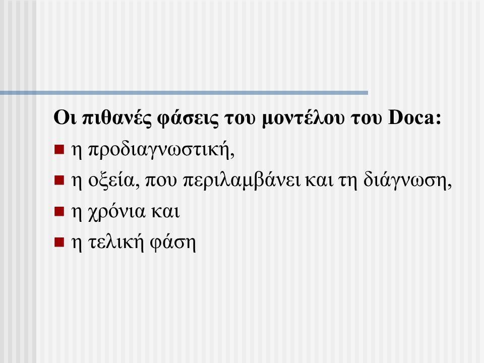 Οι πιθανές φάσεις του μοντέλου του Doca: η προδιαγνωστική, η οξεία, που περιλαμβάνει και τη διάγνωση, η χρόνια και η τελική φάση