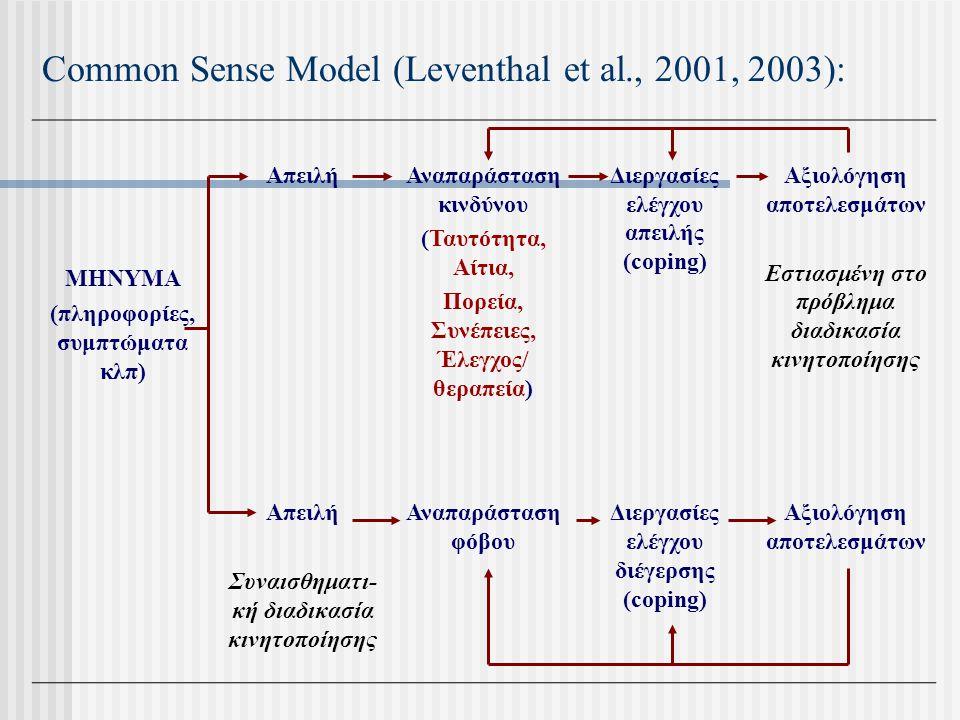 Common Sense Model (Leventhal et al., 2001, 2003): ΜΗΝΥΜΑ (πληροφορίες, συμπτώματα κλπ) ΑπειλήΑναπαράσταση κινδύνου (Ταυτότητα, Αίτια, Πορεία, Συνέπει