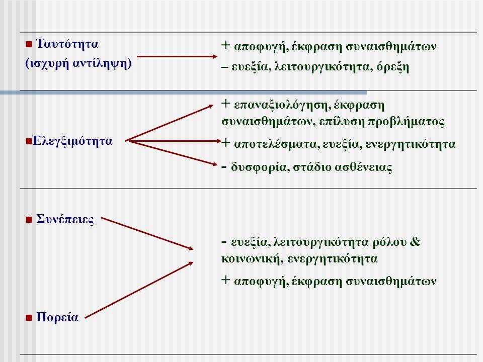 Ταυτότητα (ισχυρή αντίληψη) + αποφυγή, έκφραση συναισθημάτων – ευεξία, λειτουργικότητα, όρεξη Ελεγξιμότητα + επαναξιολόγηση, έκφραση συναισθημάτων, επ