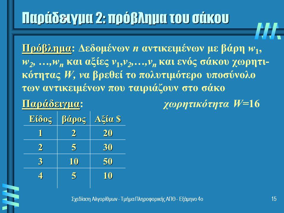 Σχεδίαση Αλγορίθμων - Τμήμα Πληροφορικής ΑΠΘ - Εξάμηνο 4ο15 Παράδειγμα 2: πρόβλημα του σάκου Πρόβλημα Πρόβλημα: Δεδομένων n αντικειμένων με βάρη w 1, w 2, …,w n και αξίες v 1,v 2,…,v n και ενός σάκου χωρητι- κότητας W, να βρεθεί το πολυτιμότερο υποσύνολο των αντικειμένων που ταιριάζουν στο σάκο Παράδειγμα Παράδειγμα:χωρητικότητα W=16 Είδοςβάρος Αξία $ 1220 2530 31050 4510