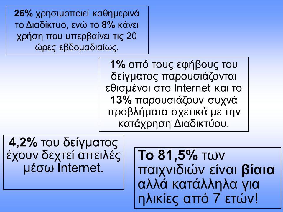 26% χρησιμοποιεί καθημερινά το Διαδίκτυο, ενώ το 8% κάνει χρήση που υπερβαίνει τις 20 ώρες εβδομαδιαίως. Το 81,5% των παιχνιδιών είναι βίαια αλλά κατά