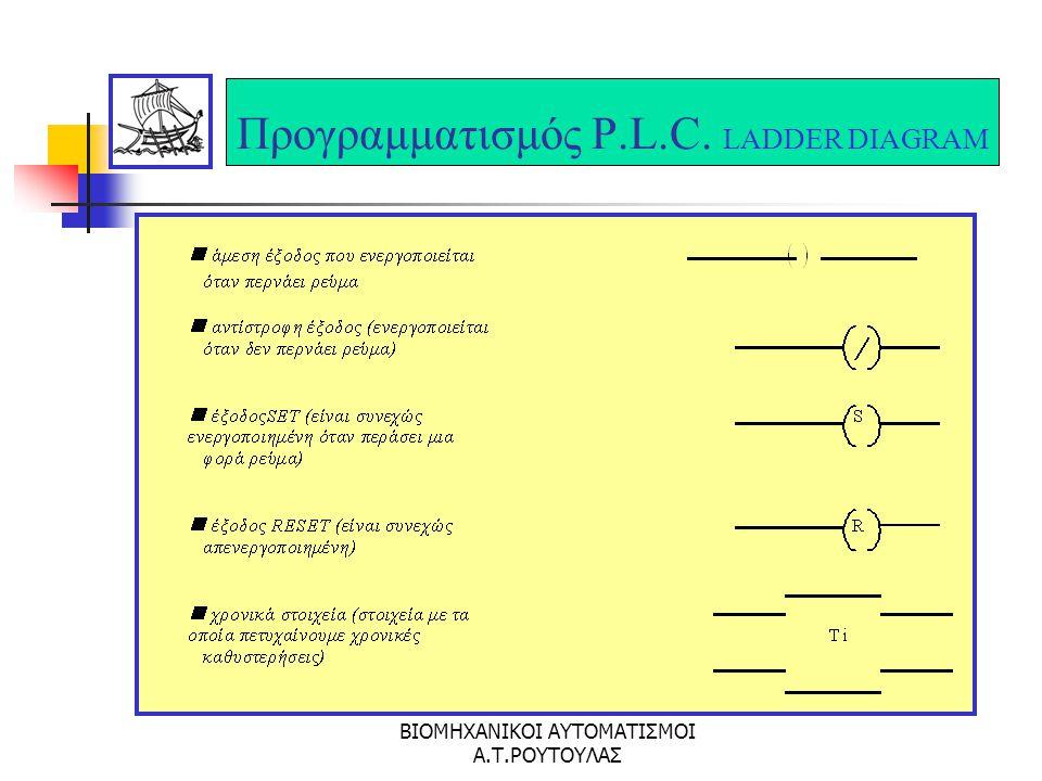 ΒΙΟΜΗΧΑΝΙΚΟΙ ΑΥΤΟΜΑΤΙΣΜΟΙ Α.Τ.ΡΟΥΤΟΥΛΑΣ Προγραμματισμός P.L.C. LADDER DIAGRAM