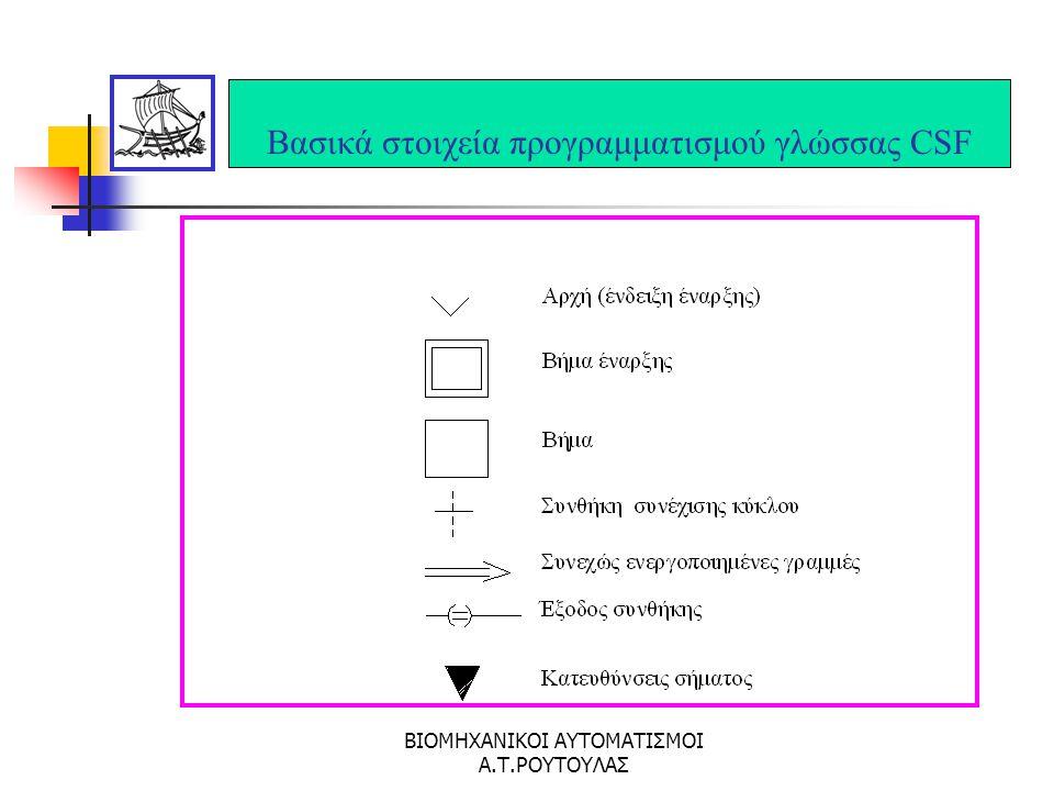 ΒΙΟΜΗΧΑΝΙΚΟΙ ΑΥΤΟΜΑΤΙΣΜΟΙ Α.Τ.ΡΟΥΤΟΥΛΑΣ Βασικά στοιχεία προγραμματισμού γλώσσας STLκατά DIN 19239 Non operation NOP Load L Brackets open ( Brackets closed ) Jump (unconditional) SP JUMP Module call (unconditional) B Module call (conditional) BAB Call module end BE Program end PE Comment (start/end) PE Constants K Input I Output O Flag F Timer T Counter C