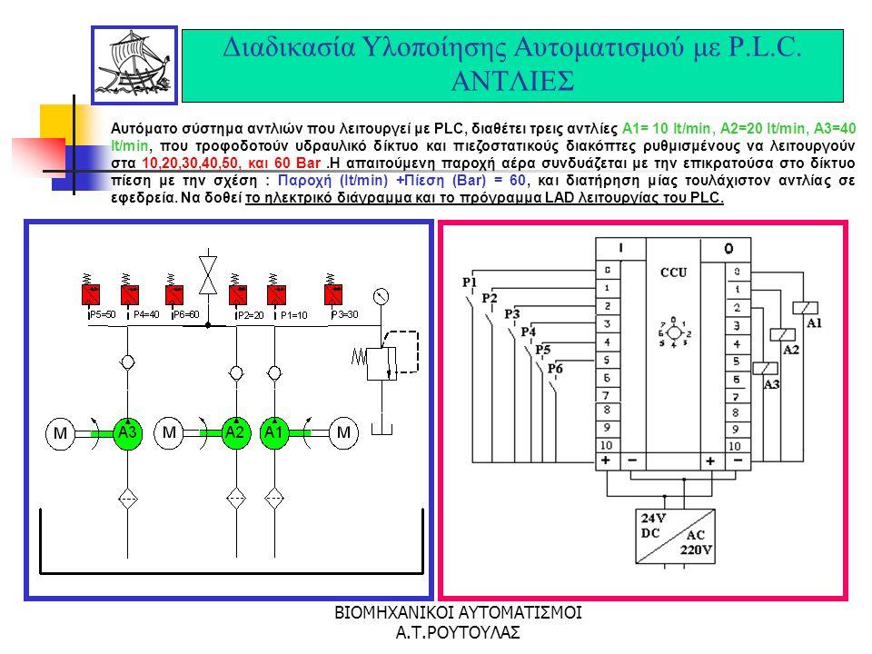ΒΙΟΜΗΧΑΝΙΚΟΙ ΑΥΤΟΜΑΤΙΣΜΟΙ Α.Τ.ΡΟΥΤΟΥΛΑΣ Διαδικασία Υλοποίησης Αυτοματισμού με P.L.C. ΑΝΕΛΚΥΣΤΗΡΑΣ
