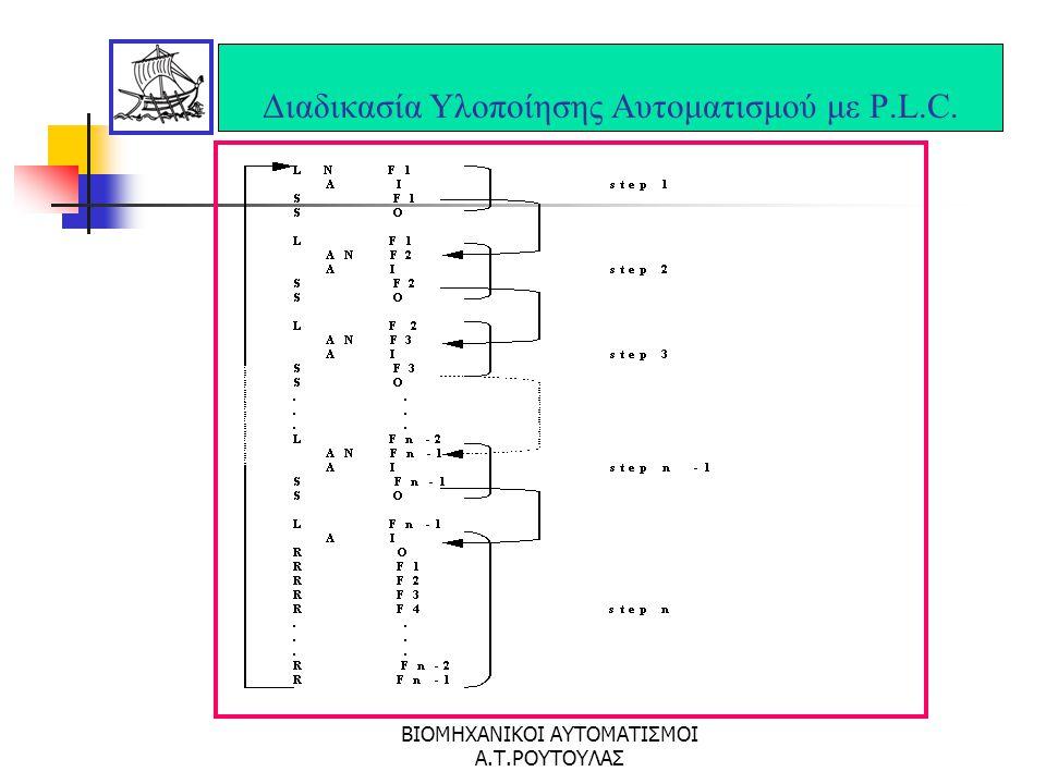 ΒΙΟΜΗΧΑΝΙΚΟΙ ΑΥΤΟΜΑΤΙΣΜΟΙ Α.Τ.ΡΟΥΤΟΥΛΑΣ Διαδικασία Υλοποίησης Αυτοματισμού με P.L.C.