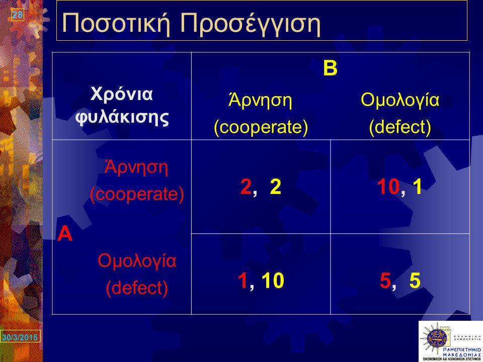 28 30/3/2015 Ποσοτική Προσέγγιση Χρόνια φυλάκισης Β Άρνηση (cooperate) Ομολογία (defect) Α Άρνηση (cooperate) 2, 210, 1 Ομολογία (defect) 1, 105, 5