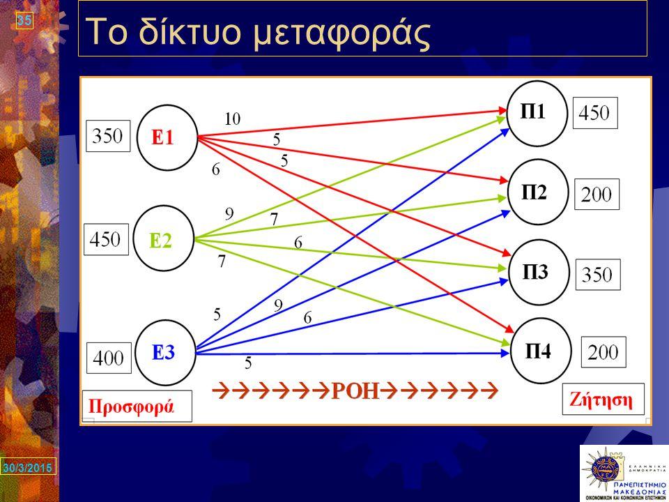 35 30/3/2015 Το δίκτυο μεταφοράς
