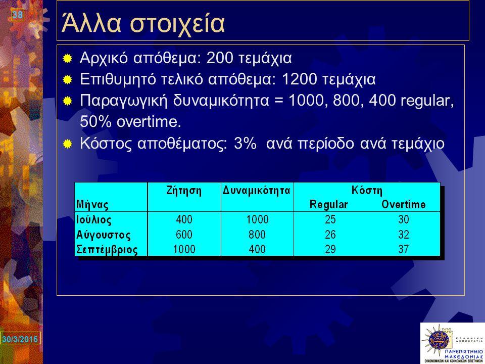 38 30/3/2015 Άλλα στοιχεία  Αρχικό απόθεμα: 200 τεμάχια  Επιθυμητό τελικό απόθεμα: 1200 τεμάχια  Παραγωγική δυναμικότητα = 1000, 800, 400 regular, 50% overtime.