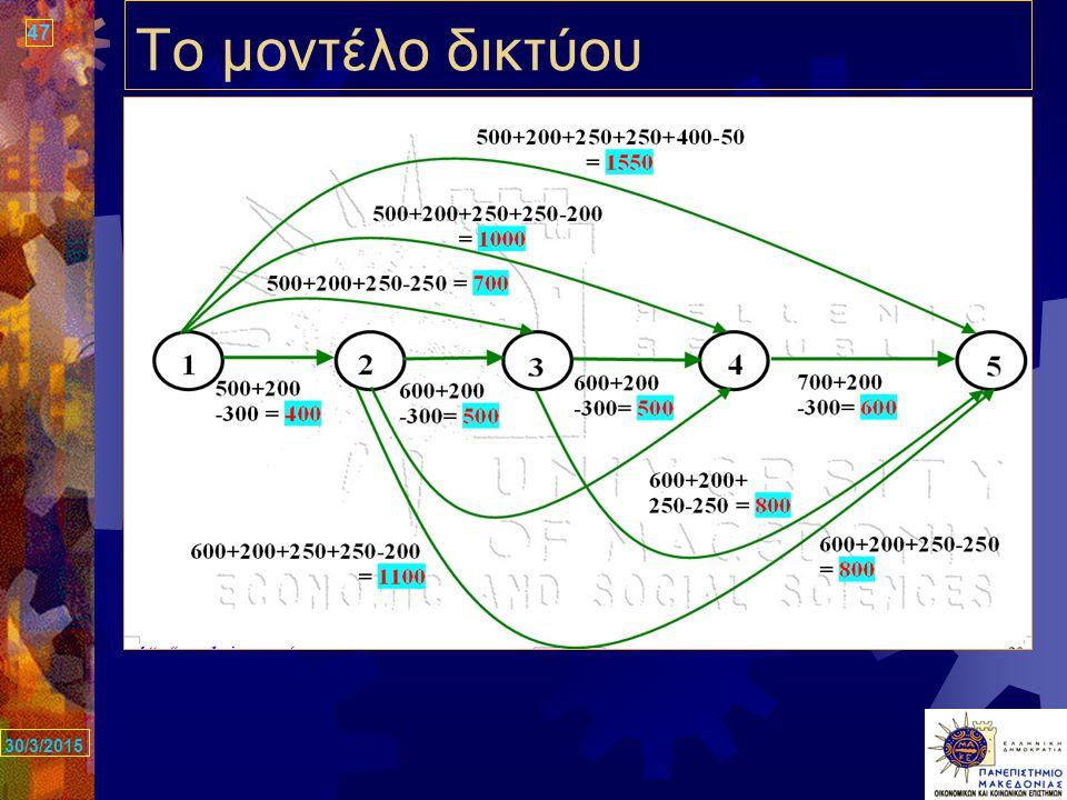 47 30/3/2015 Το μοντέλο δικτύου