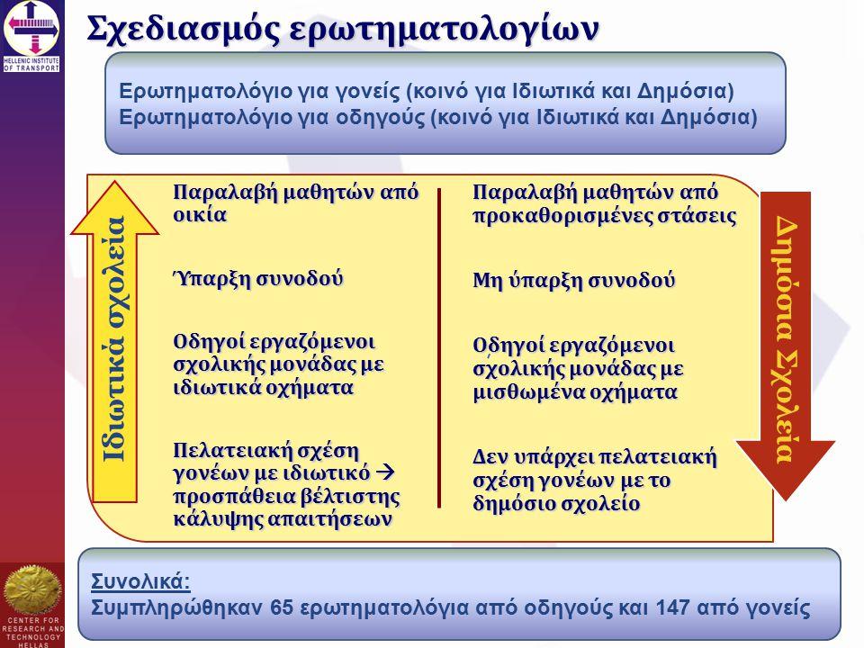 Σχεδιασμός ερωτηματολογίων Παραλαβή μαθητών από οικία Ύπαρξη συνοδού Οδηγοί εργαζόμενοι σχολικής μονάδας με ιδιωτικά οχήματα Πελατειακή σχέση γονέων με ιδιωτικό  προσπάθεια βέλτιστης κάλυψης απαιτήσεων Ιδιωτικά σχολεία Δημόσια Σχολεία Παραλαβή μαθητών από προκαθορισμένες στάσεις Μη ύπαρξη συνοδού Οδηγοί εργαζόμενοι σχολικής μονάδας με μισθωμένα οχήματα Δεν υπάρχει πελατειακή σχέση γονέων με το δημόσιο σχολείο Ερωτηματολόγιο για γονείς (κοινό για Ιδιωτικά και Δημόσια) Ερωτηματολόγιο για οδηγούς (κοινό για Ιδιωτικά και Δημόσια) Συνολικά: Συμπληρώθηκαν 65 ερωτηματολόγια από οδηγούς και 147 από γονείς