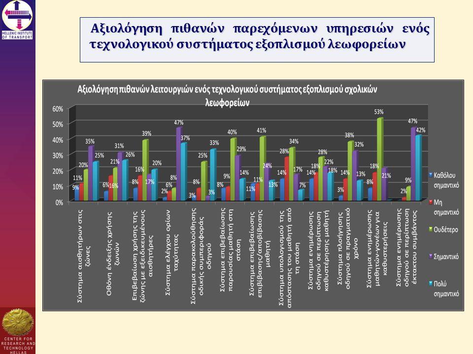 Αξιολόγηση πιθανών παρεχόμενων υπηρεσιών ενός τεχνολογικού συστήματος εξοπλισμού λεωφορείων
