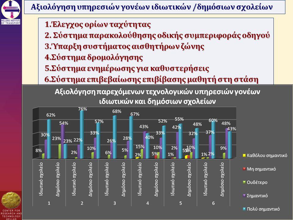 Αξιολόγηση υπηρεσιών γονέων ιδιωτικών /δημόσιων σχολείων 1.Έλεγχος ορίων ταχύτητας 2.