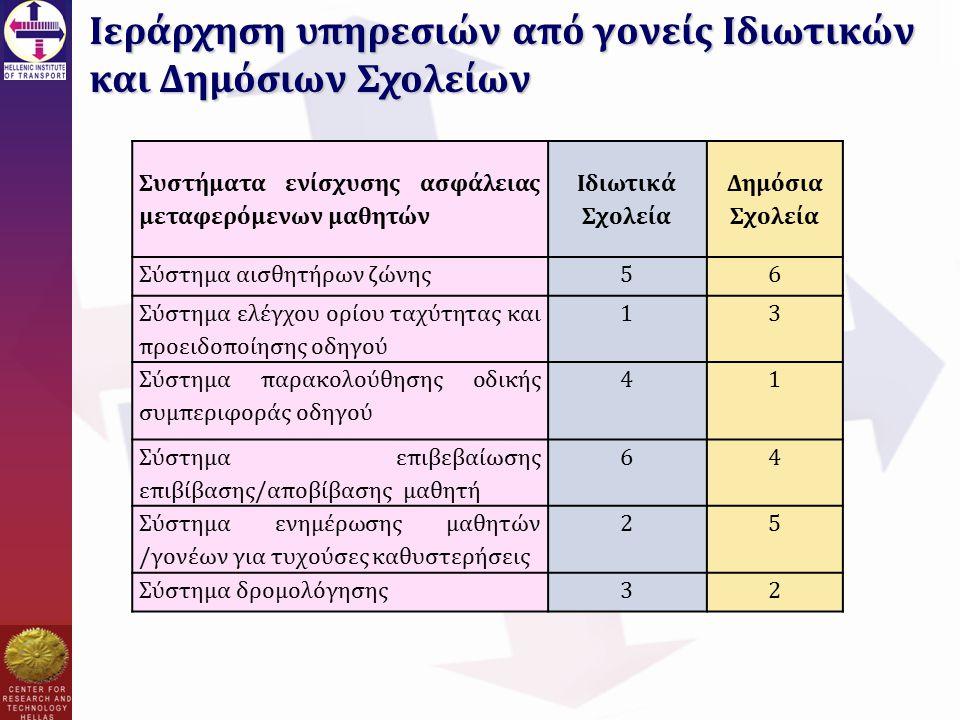Ιεράρχηση υπηρεσιών από γονείς Ιδιωτικών και Δημόσιων Σχολείων Συστήματα ενίσχυσης ασφάλειας μεταφερόμενων μαθητών Ιδιωτικά Σχολεία Δημόσια Σχολεία Σύστημα αισθητήρων ζώνης56 Σύστημα ελέγχου ορίου ταχύτητας και προειδοποίησης οδηγού 13 Σύστημα παρακολούθησης οδικής συμπεριφοράς οδηγού 41 Σύστημα επιβεβαίωσης επιβίβασης/αποβίβασης μαθητή 64 Σύστημα ενημέρωσης μαθητών /γονέων για τυχούσες καθυστερήσεις 25 Σύστημα δρομολόγησης32