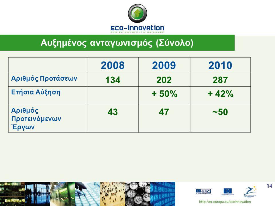 14 Αυξημένος ανταγωνισμός (Σύνολο) 200820092010 Αριθμός Προτάσεων 134202287 Ετήσια Αύξηση + 50%+ 42% Αριθμός Προτεινόμενων Έργων 4347~50