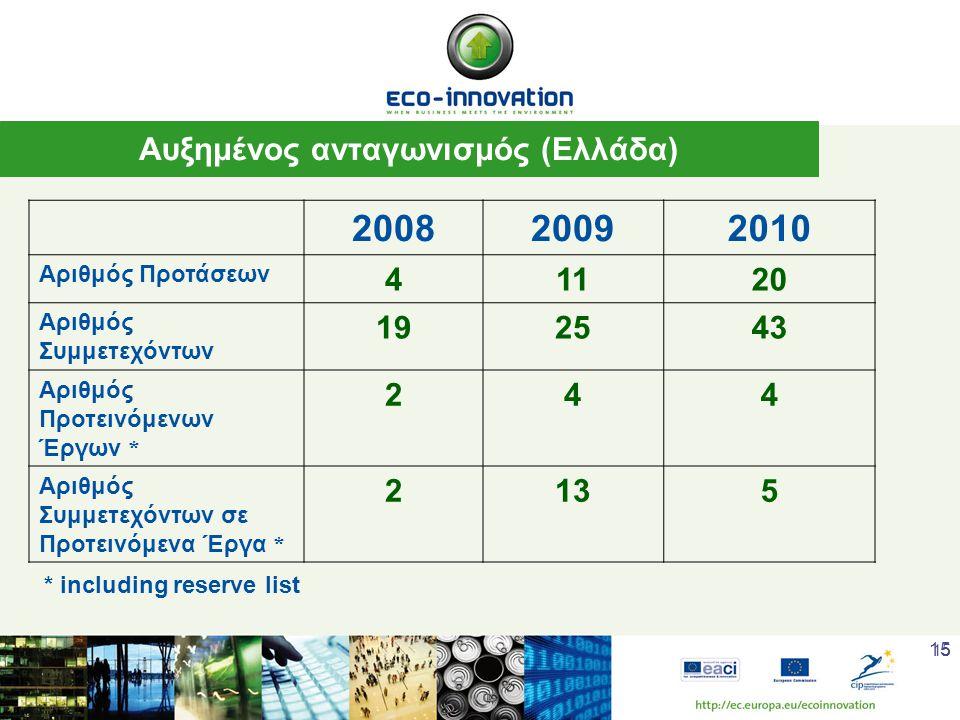 15 Αυξημένος ανταγωνισμός (Ελλάδα) 200820092010 Αριθμός Προτάσεων 41120 Αριθμός Συμμετεχόντων 192543 Αριθμός Προτεινόμενων Έργων * 244 Αριθμός Συμμετεχόντων σε Προτεινόμενα Έργα * 2135 * including reserve list