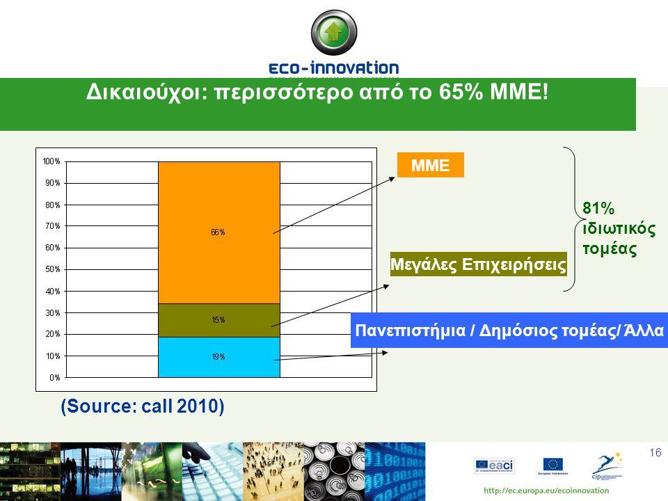 16 Δικαιούχοι: περισσότερο από το 65% ΜΜΕ.