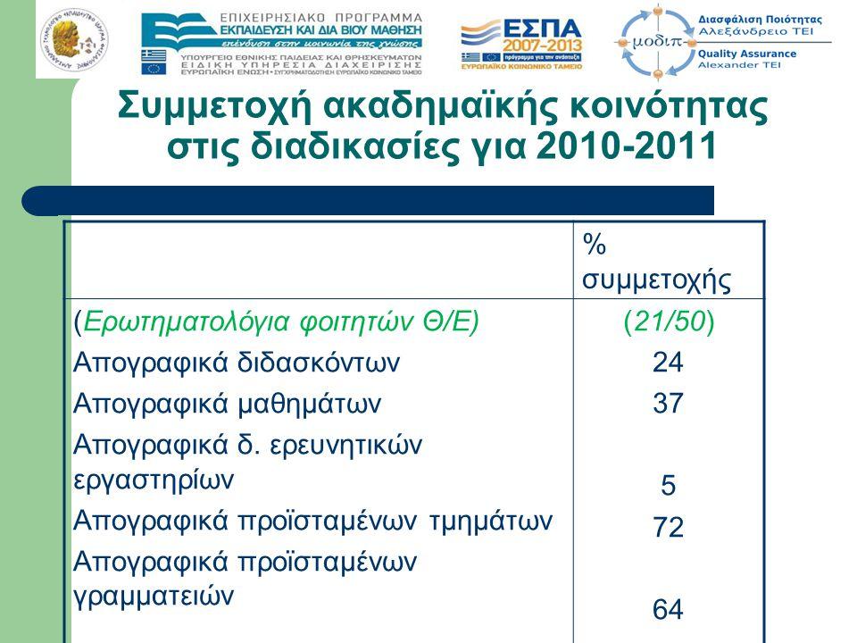 Συμμετοχή ακαδημαϊκής κοινότητας στις διαδικασίες για 2010-2011 % συμμετοχής (Ερωτηματολόγια φοιτητών Θ/Ε) Απογραφικά διδασκόντων Απογραφικά μαθημάτων Απογραφικά δ.