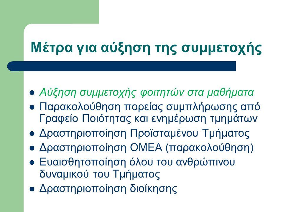 Διευκρινίσεις Πόσος χρόνος απαιτείται για συμπλήρωση των ηλεκτρονικών ερωτηματολογίων; Τα στοιχεία που καταγράφηκαν κατά τη συμπλήρωση του 2010-2011, έχουν αποθηκευτεί στο Π.Σ..