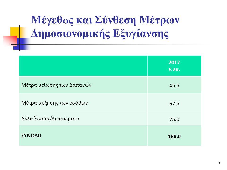 Μέγεθ o ς και Σύνθεση Μέτρων Δημοσιονομικής Εξυγίανσης 2012 € εκ. Μέτρα μείωσης των Δαπανών 45.5 Μέτρα αύξησης των εσόδων 67.5 Άλλα Έσοδα/Δικαιώματα 7