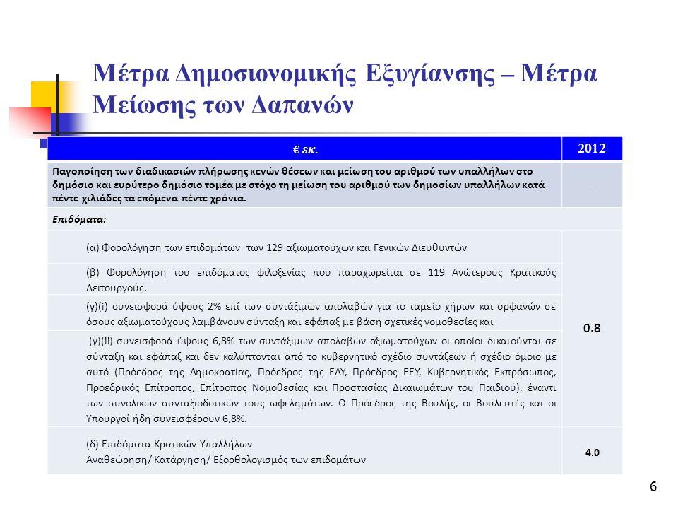 Μέτρα Δημοσιονομικής Εξυγίανσης – Μέτρα Μείωσης των Δα π ανών € εκ. 2012 Παγοποίηση των διαδικασιών πλήρωσης κενών θέσεων και μείωση του αριθμού των υ