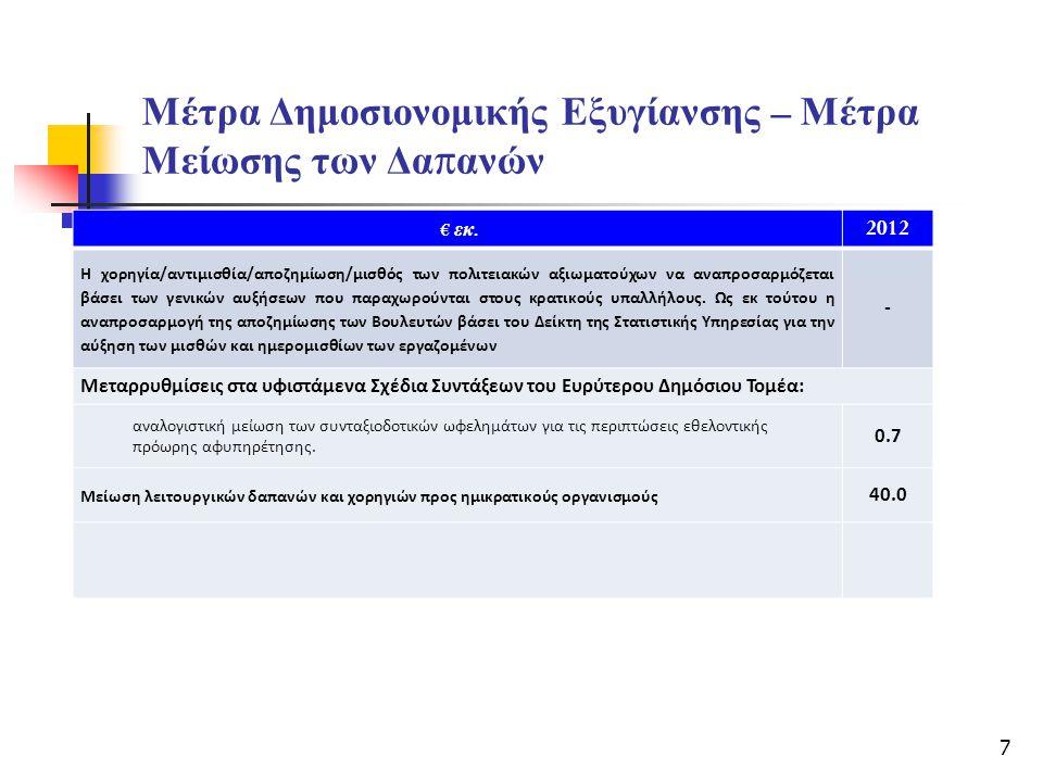 Μέτρα Δημοσιονομικής Εξυγίανσης – Μέτρα Μείωσης των Δα π ανών € εκ. 2012 Η χορηγία/αντιμισθία/αποζημίωση/μισθός των πολιτειακών αξιωματούχων να αναπρο