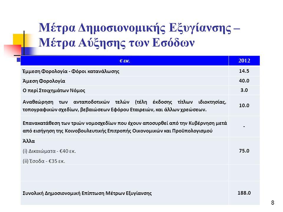 Μέτρα Δημοσιονομικής Εξυγίανσης – Μέτρα Αύξησης των Εσόδων € εκ. 2012 Έμμεση Φορολογία - Φόροι κατανάλωσης 14.5 Άμεση Φορολογία 40.0 Ο περί Στοιχημάτω
