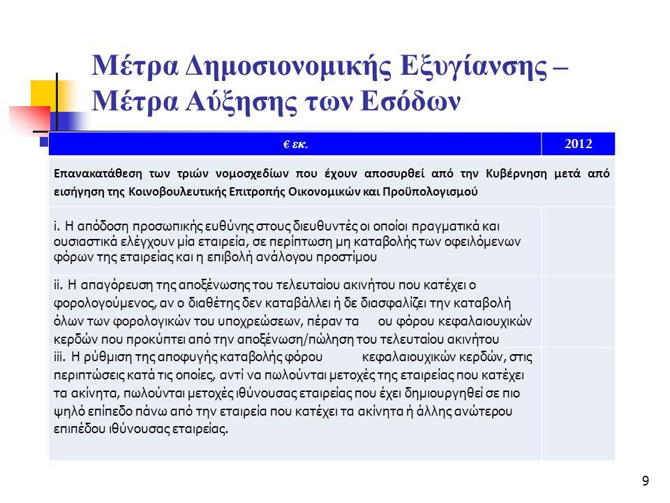 Μέτρα Δημοσιονομικής Εξυγίανσης – Μέτρα Αύξησης των Εσόδων € εκ. 2012 Επανακατάθεση των τριών νομοσχεδίων που έχουν αποσυρθεί από την Κυβέρνηση μετά α