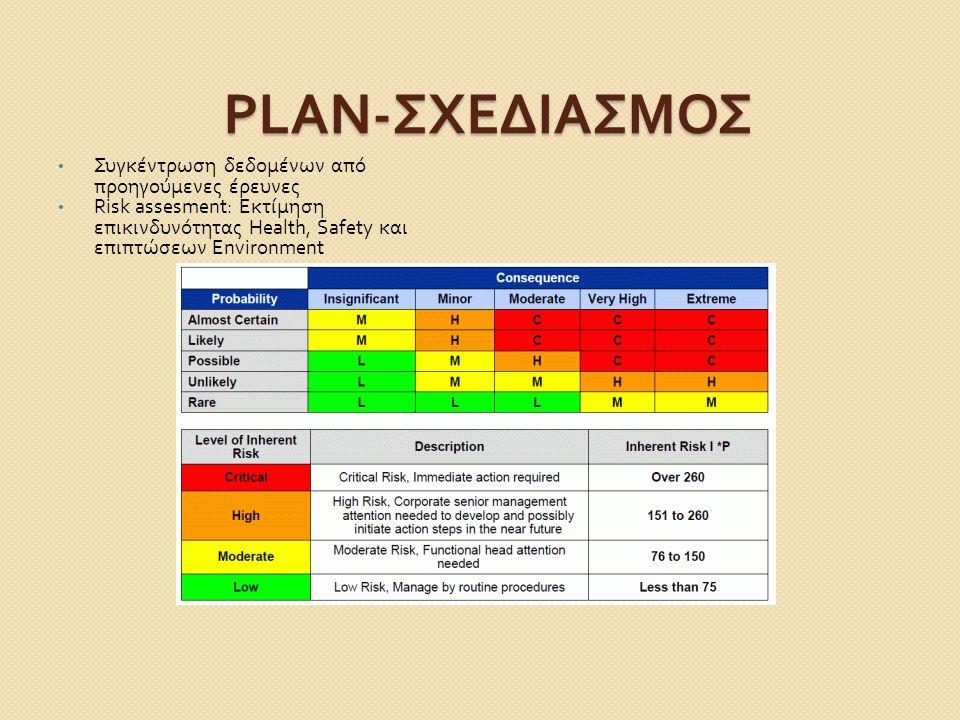 PLAN- ΣΧΕΔΙΑΣΜΟΣ Συγκέντρωση δεδομένων από προηγούμενες έρευνες Risk assesment: Εκτίμηση επικινδυνότητας Health, Safety και επιπτώσεων Environment