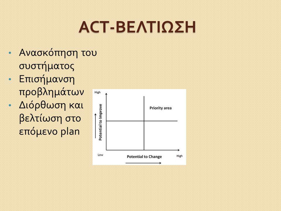 ACT- ΒΕΛΤΙΩΣΗ Ανασκόπηση του συστήματος Επισήμανση προβλημάτων Διόρθωση και βελτίωση στο επόμενο plan