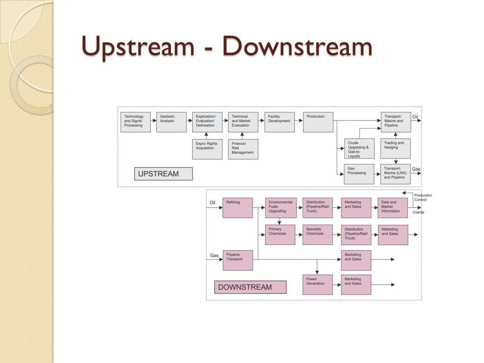Upstream - Downstream