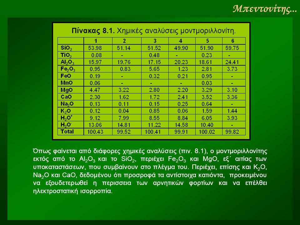 Μπεντονίτης... Πίνακας 8.1. Xημικές αναλύσεις μοντμοριλλονίτη. Όπως φαίνεται από διάφορες χημικές αναλύσεις (πιν. 8.1), ο μοντμοριλλονίτης εκτός από τ