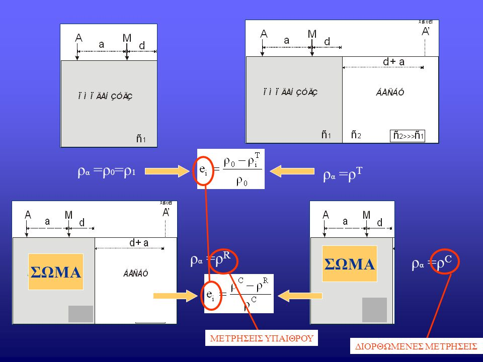 ρ α =ρ 0 =ρ 1 ρ α =ρ Τ ΣΩΜΑ ρ α =ρ R ρ α =ρ C ΣΩΜΑ ΜΕΤΡΗΣΕΙΣ ΥΠΑΙΘΡΟΥ ΔΙΟΡΘΩΜΕΝΕΣ ΜΕΤΡΗΣΕΙΣ
