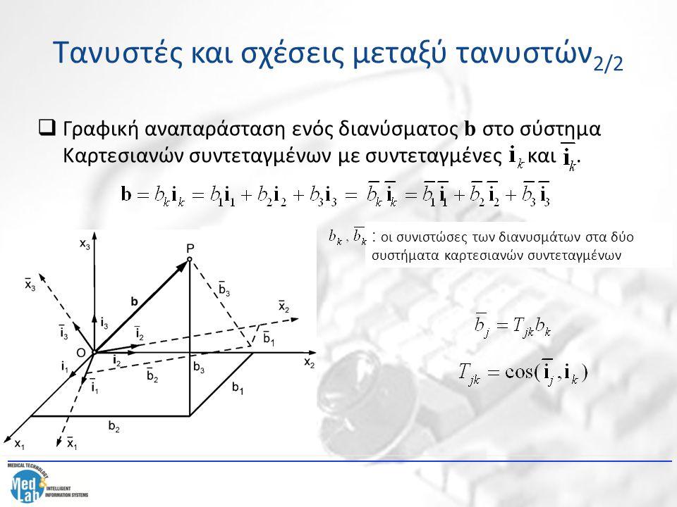 Τανυστές και σχέσεις μεταξύ τανυστών 2/2  Γραφική αναπαράσταση ενός διανύσματος b στο σύστημα Καρτεσιανών συντεταγμένων με συντεταγμένες και. : οι συ
