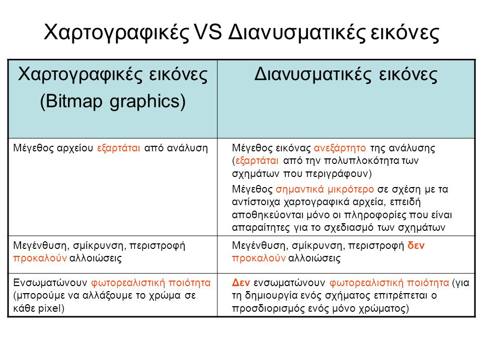 Χαρτογραφικές VS Διανυσματικές εικόνες Χαρτογραφικές εικόνες (Bitmap graphics) Διανυσματικές εικόνες Μέγεθος αρχείου εξαρτάται από ανάλυσηΜέγεθος εικόνας ανεξάρτητο της ανάλυσης (εξαρτάται από την πολυπλοκότητα των σχημάτων που περιγράφουν) Μέγεθος σημαντικά μικρότερο σε σχέση με τα αντίστοιχα χαρτογραφικά αρχεία, επειδή αποθηκεύονται μόνο οι πληροφορίες που είναι απαραίτητες για το σχεδιασμό των σχημάτων Μεγένθυση, σμίκρυνση, περιστροφή προκαλούν αλλοιώσεις Μεγένθυση, σμίκρυνση, περιστροφή δεν προκαλούν αλλοιώσεις Ενσωματώνουν φωτορεαλιστική ποιότητα (μπορούμε να αλλάξουμε το χρώμα σε κάθε pixel) Δεν ενσωματώνουν φωτορεαλιστική ποιότητα (για τη δημιουργία ενός σχήματος επιτρέπεται ο προσδιορισμός ενός μόνο χρώματος)