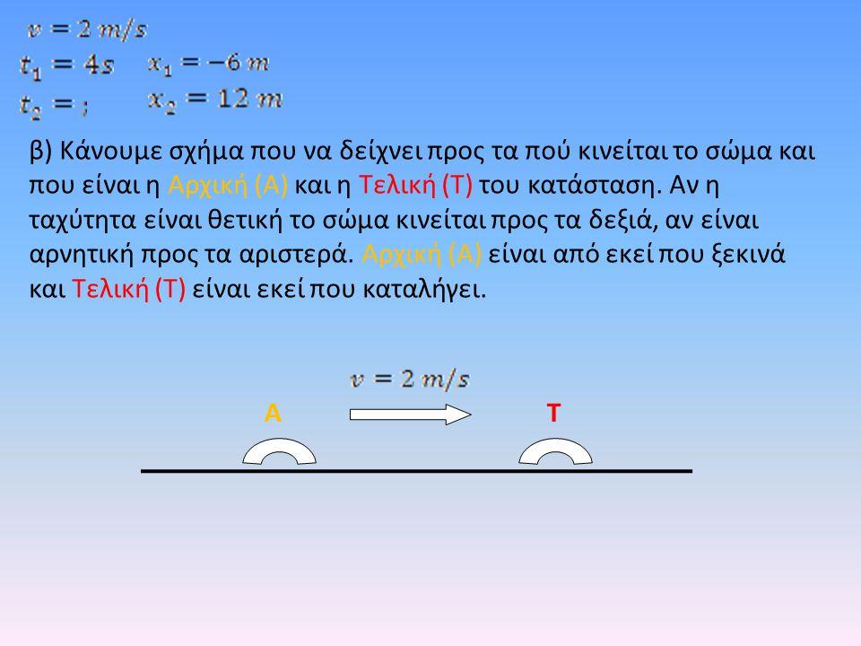 β) Κάνουμε σχήμα που να δείχνει προς τα πού κινείται το σώμα και που είναι η Αρχική (Α) και η Τελική (Τ) του κατάσταση. Αν η ταχύτητα είναι θετική το