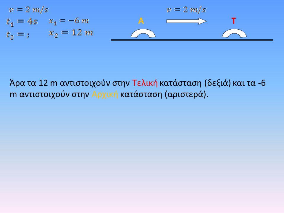 Άρα τα 12 m αντιστοιχούν στην Τελική κατάσταση (δεξιά) και τα -6 m αντιστοιχούν στην Αρχική κατάσταση (αριστερά). ΑΤ