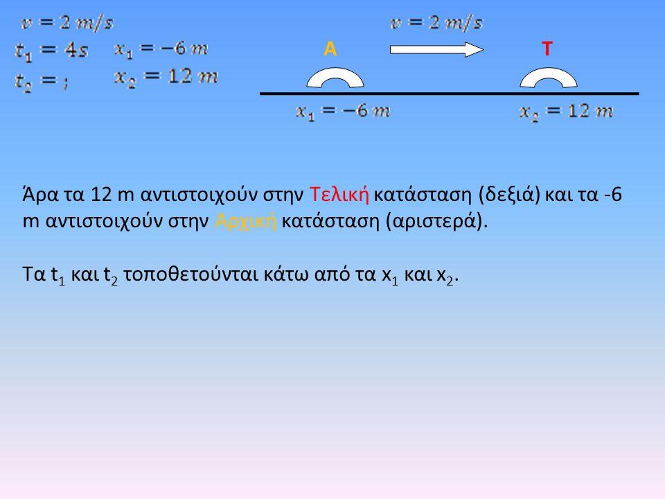 Άρα τα 12 m αντιστοιχούν στην Τελική κατάσταση (δεξιά) και τα -6 m αντιστοιχούν στην Αρχική κατάσταση (αριστερά).